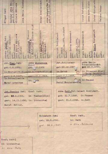 Stammbaum Dahl